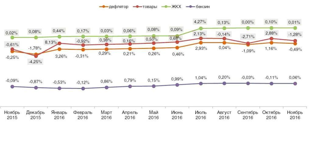 Дефлятор реальных потребительских цен на ЖКХ, бензин и товары (в % к предшествующему периоду). Ноябрь 2015 – ноябрь 2016.