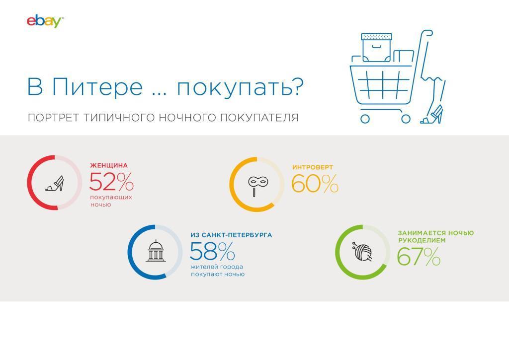 Ночные расходы: как россияне тратят то, что зарабатывают днем.