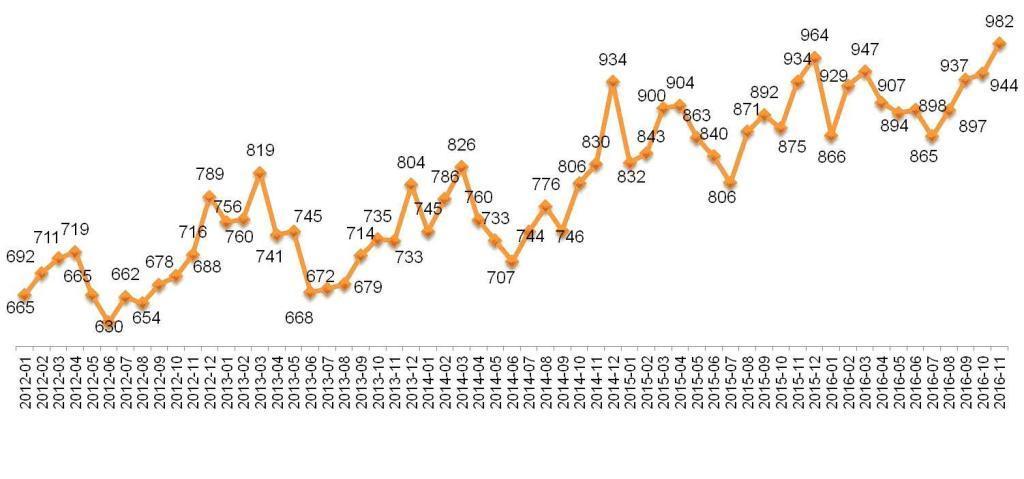 Динамика Индекса «Кофе с Молоком». Январь 2012 – ноябрь 2016.