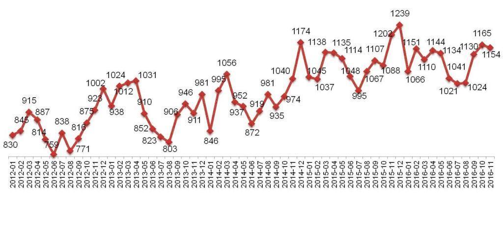 Динамика Индекса «Кофе с Молоком» в Москве. Январь 2012 – ноябрь 2016.