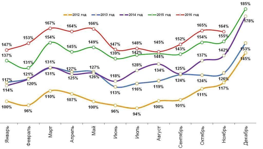 Динамика номинальных повседневных расходов жителей российских городов с населением от 100 тысяч жителей. Январь 2012 – ноябрь 2016.