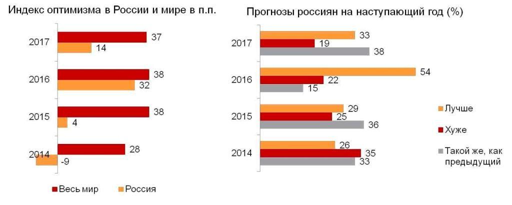Индекс оптимизма в России и в мире (п.п.). Прогнозы россиян на наступающий год (%).