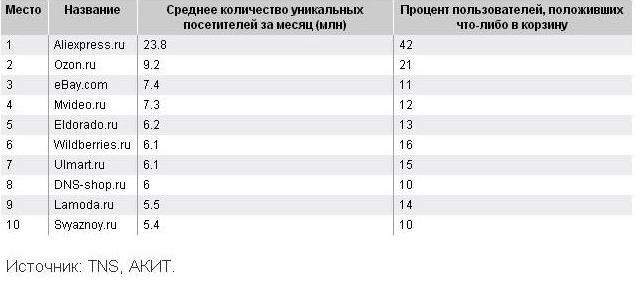 Топ-10 интернет-магазинов по посещаемости в 2015 году.