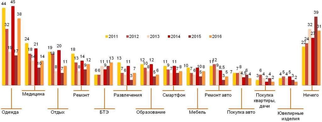 Крупные расходы в 2011-2016 гг.
