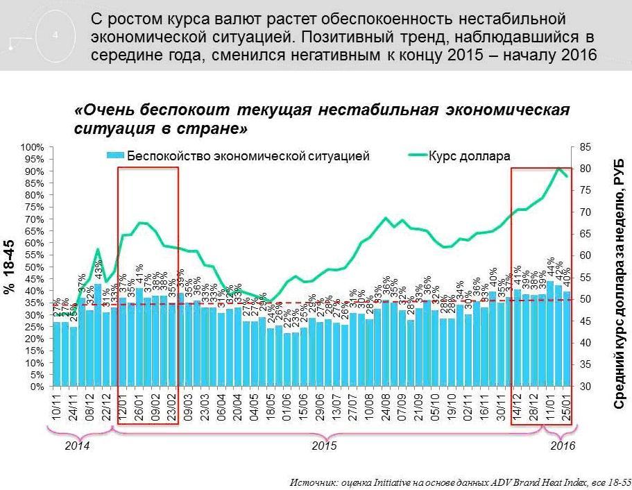 Потребительские тренды в России.