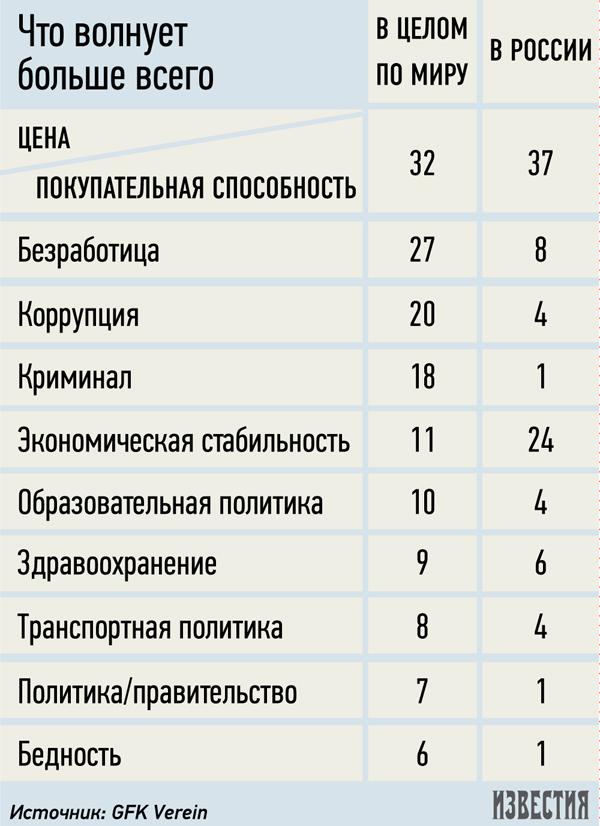 Россияне ударились в потребительский пессимизм.
