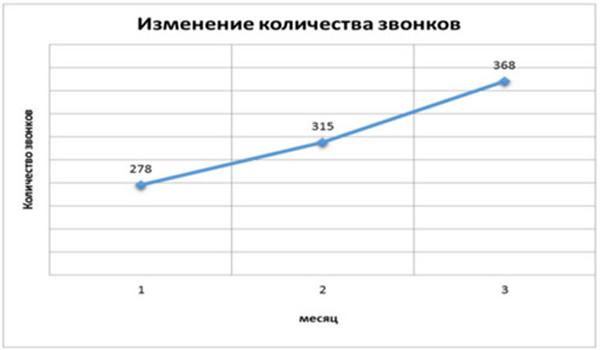 Количество целевых звонков в месяц.