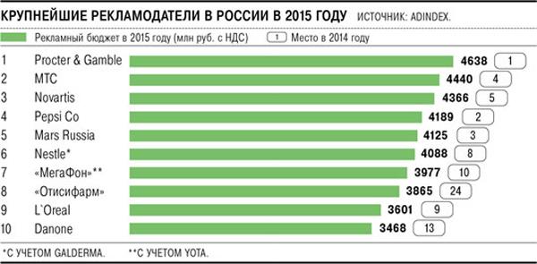 Рейтинг крупнейших рекламодателей 2015 года по версии AdIndex.