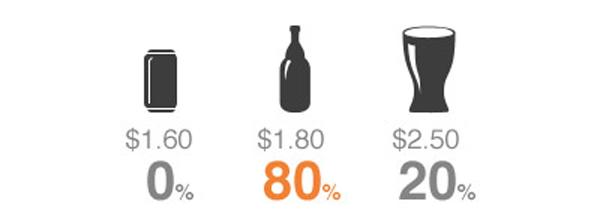 Различные уровни ценообразования.