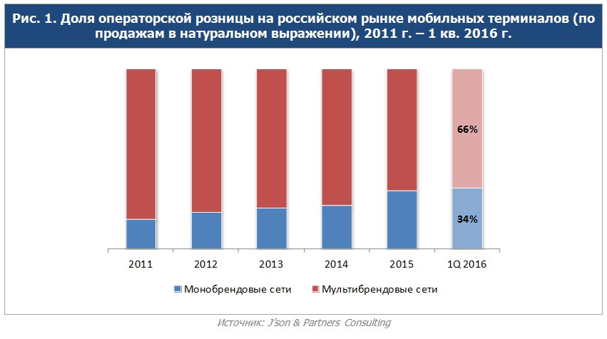 Мобильная розница в России.