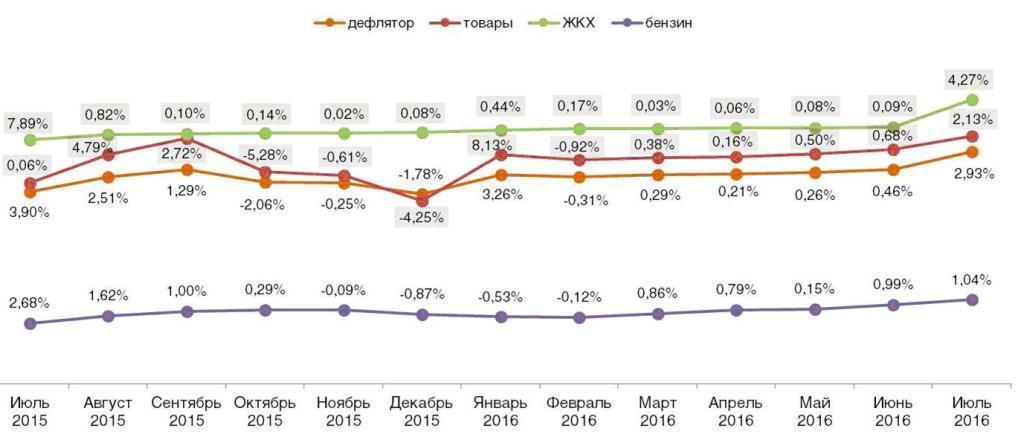 Дефлятор реальных потребительских цен на ЖКХ, бензин и товары (в % к предшествующему периоду). Июль 2015 – июль 2016.