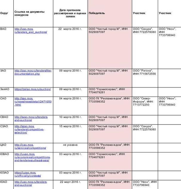 Таблица конкурса на размещение рекламы в подъездах.
