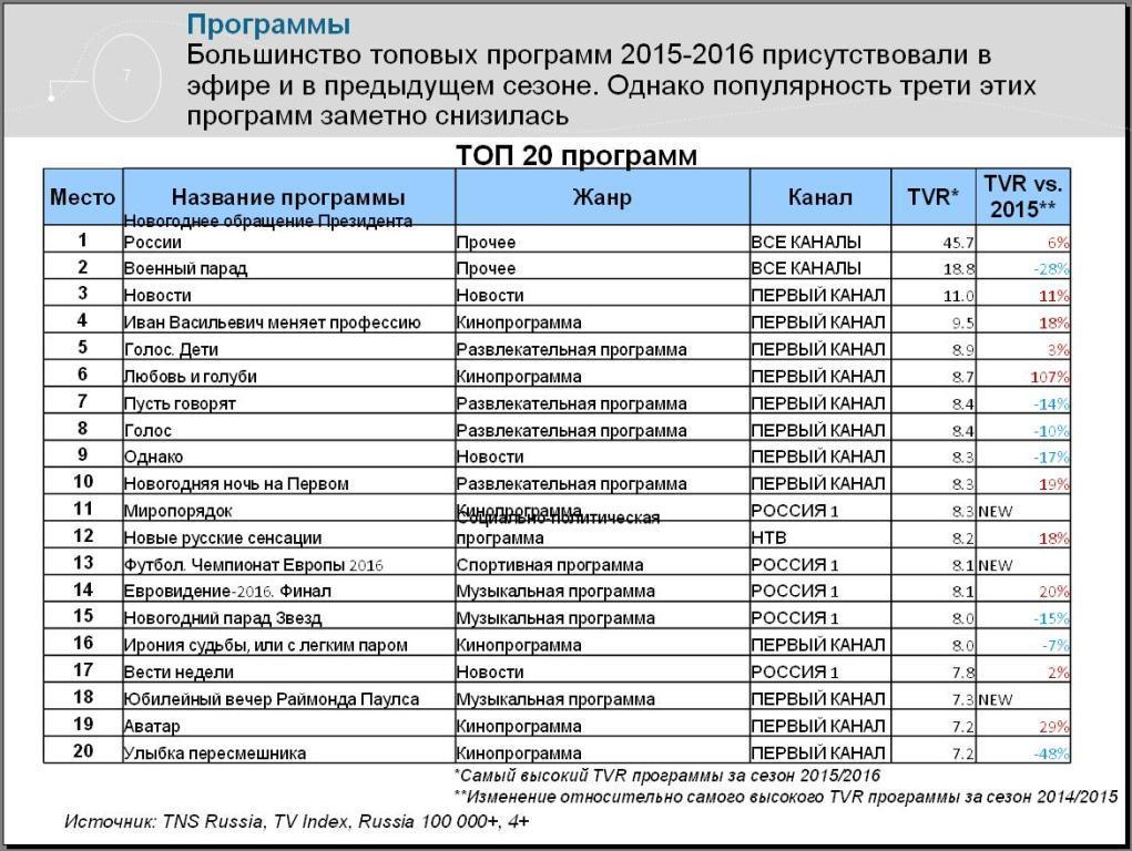 Если рассматривать изменения аудитории по гендерным показателям, то «РЕН ТВ» стало смотреть больше мужчин, в то время как у «ТВ 3» прибавилось зрителей среди женской аудитории. Трансформация телеканала «Россия 2» в «Матч ТВ» увеличила долю молодых мужчин. У «Россия К» выросла доля женщин старшего возраста.