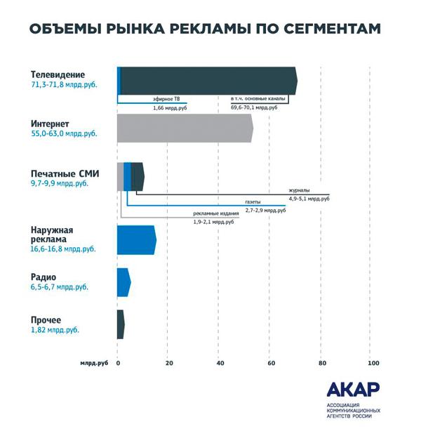 Рынок рекламы в России в первом полугодии 2016 года.