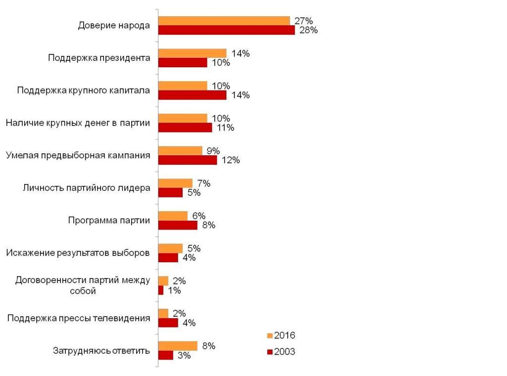 Как Вы считаете, что помогает партиям одержать победу на выборах? (%)