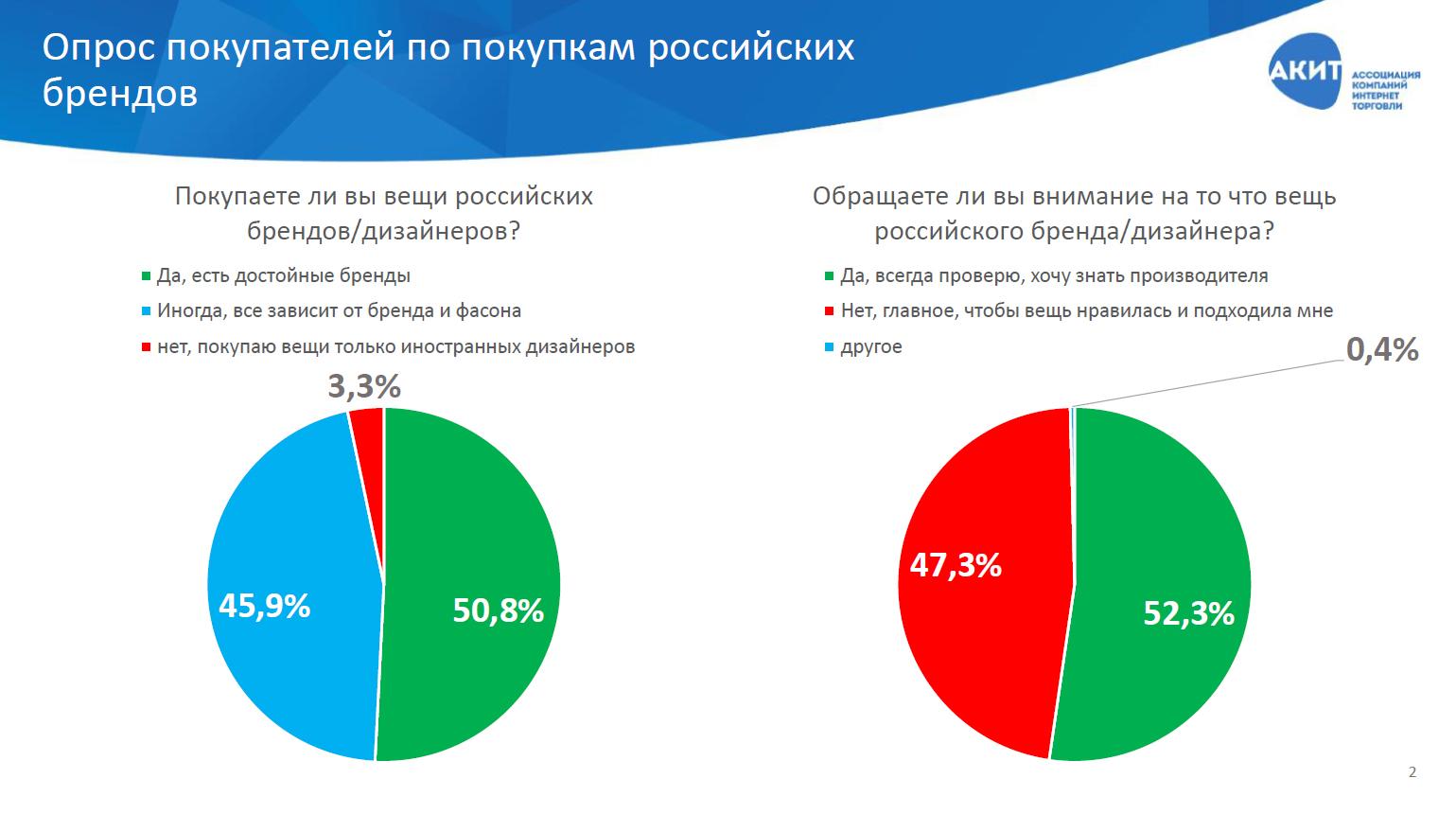 ac9ff9b0702 Исследование популярности российских брендов одежды среди онлайн ...