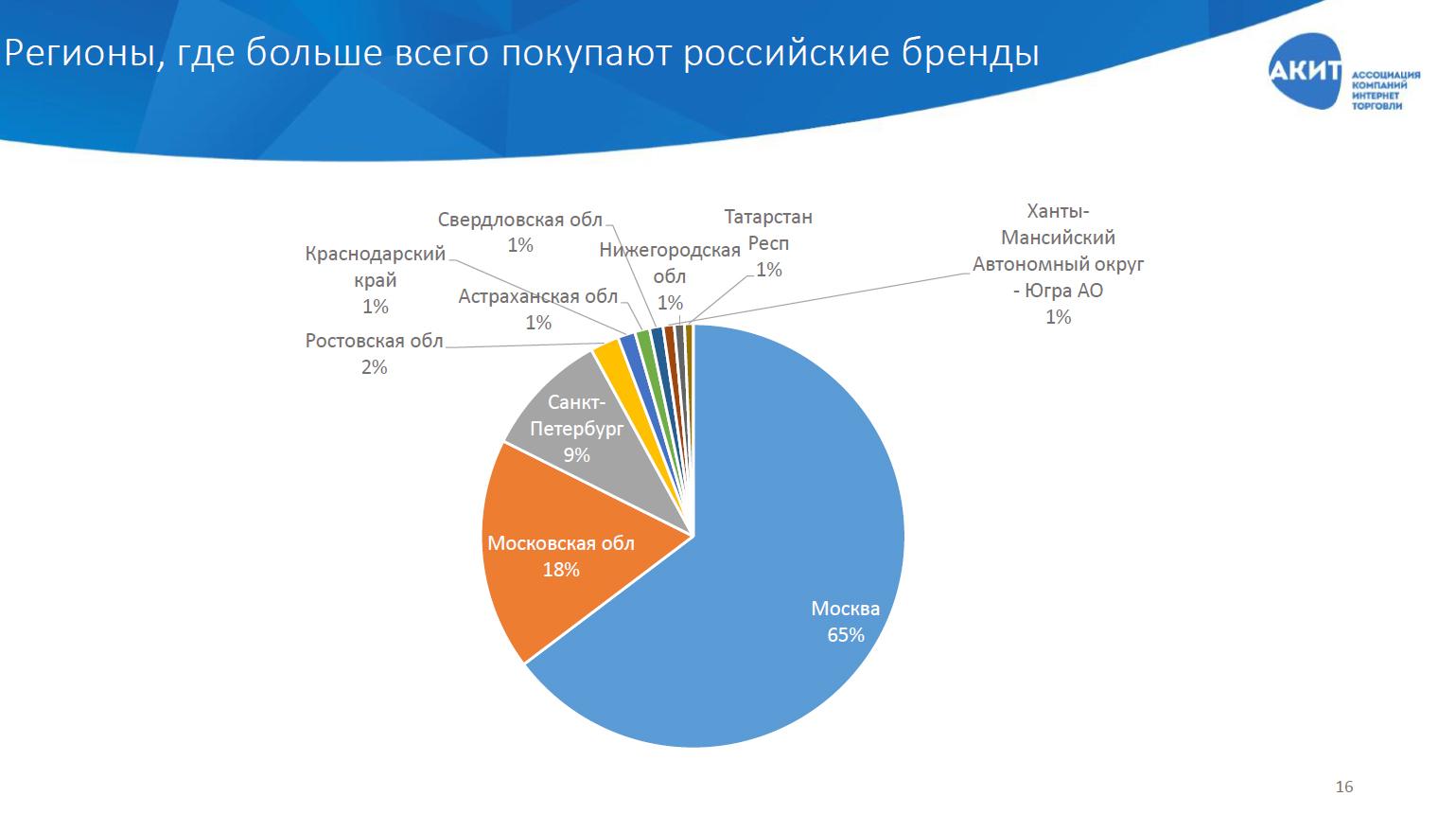 c22487d765a Вся остальная Россия продолжает покупать дешевые китайские товары. Не  секрет