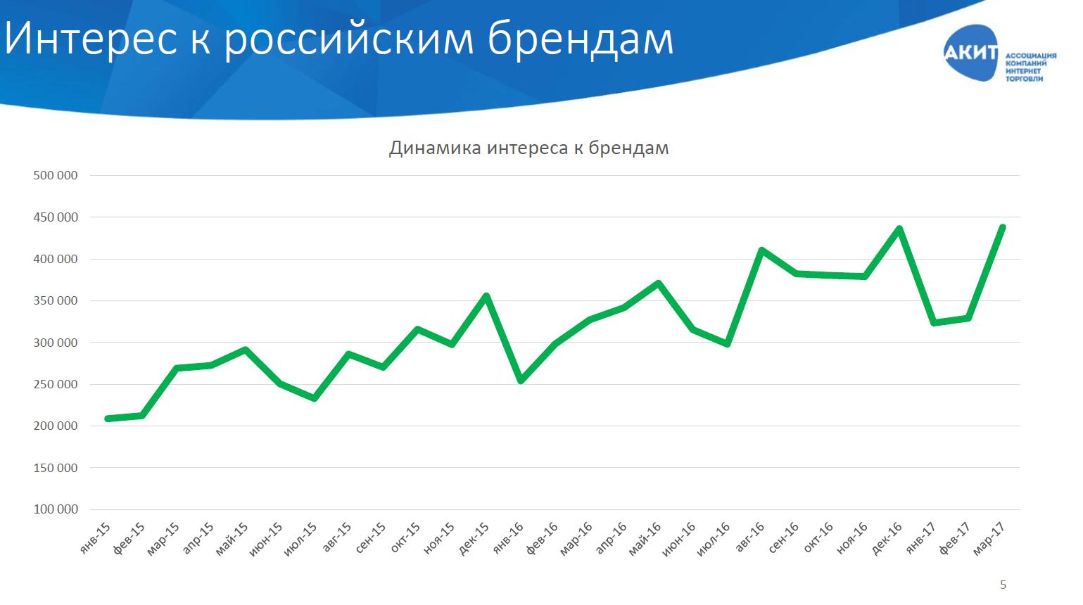 98c60492869 Исследование популярности российских брендов одежды среди онлайн ...