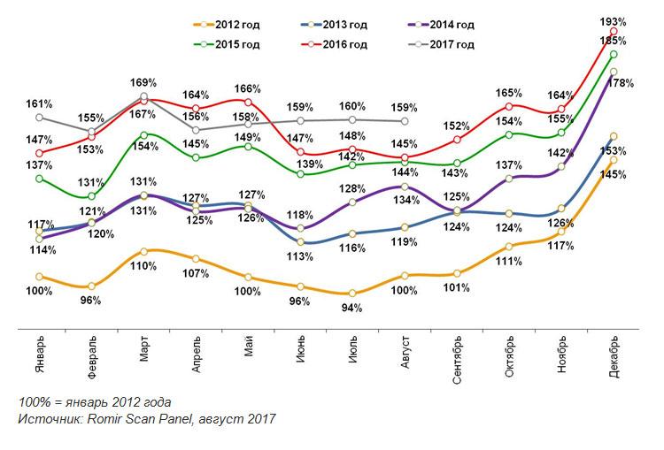 ... расходы россиян уже четыре месяца подряд остаются неизменными. По  итогам августа величина реальных расходов оказалась идентична показателю  2015 года, ... 7515e4e4209