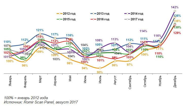 Августовский спад объема общих расходов является скорее не следствием  экономии россиян, а сезонным снижением цен на фрукты и овощи. 28db2300dd2