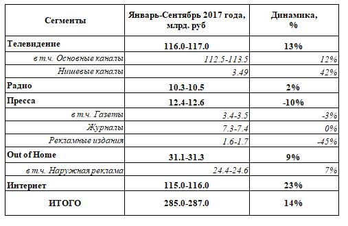 Интернет в России обошёл ТВ по рекламным доходам в третьем квартале 2017 года
