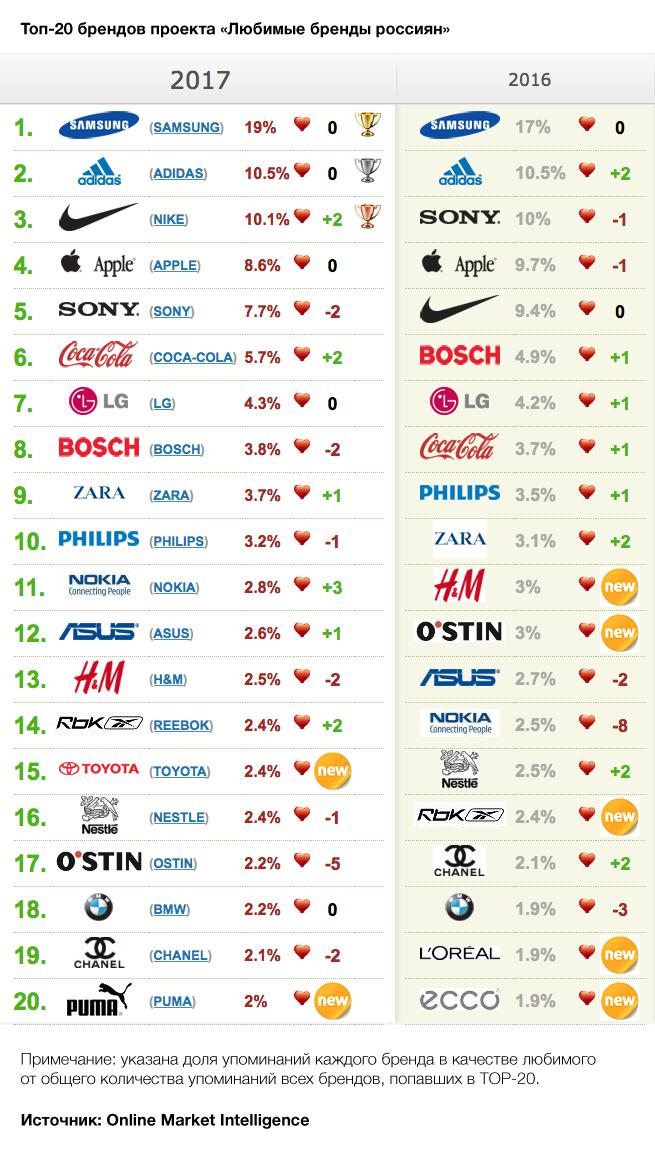 35edb16857d Впервые попал в TOP-20 бренд спортивной обуви Puma