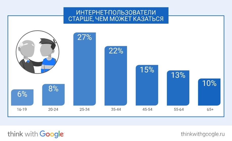 Google назвал основные интернет-привычки граждан России