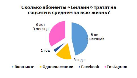 Поиск в социальных сетях