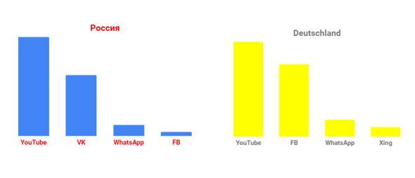 Как правильно вести свою страницу/группу в соцсетях