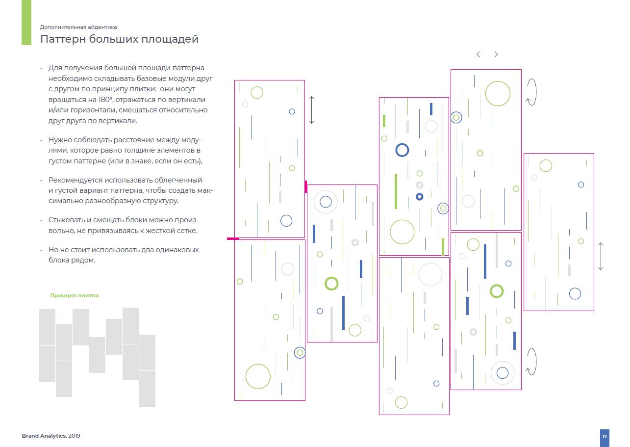 ребрендинг Brand Analytics - паттерн больших площадей